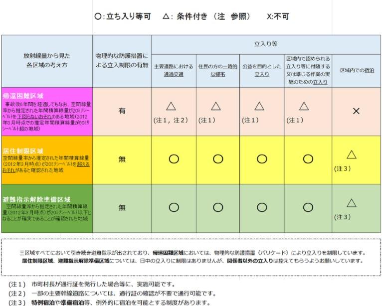 福島県の放射能量